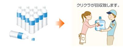 クリクラボトルの回収イメージ