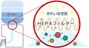 HPEAフィルターの効果