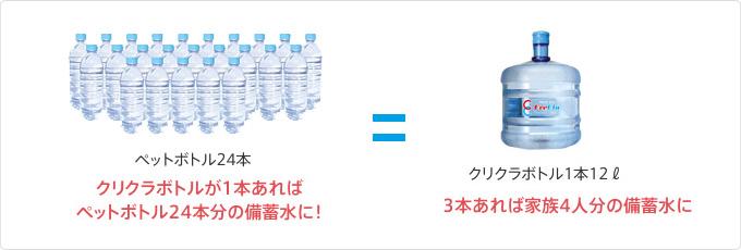 クリクラボトル1本はペットボトル24本と同量
